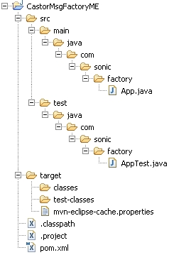 Projects structure in Eclipse