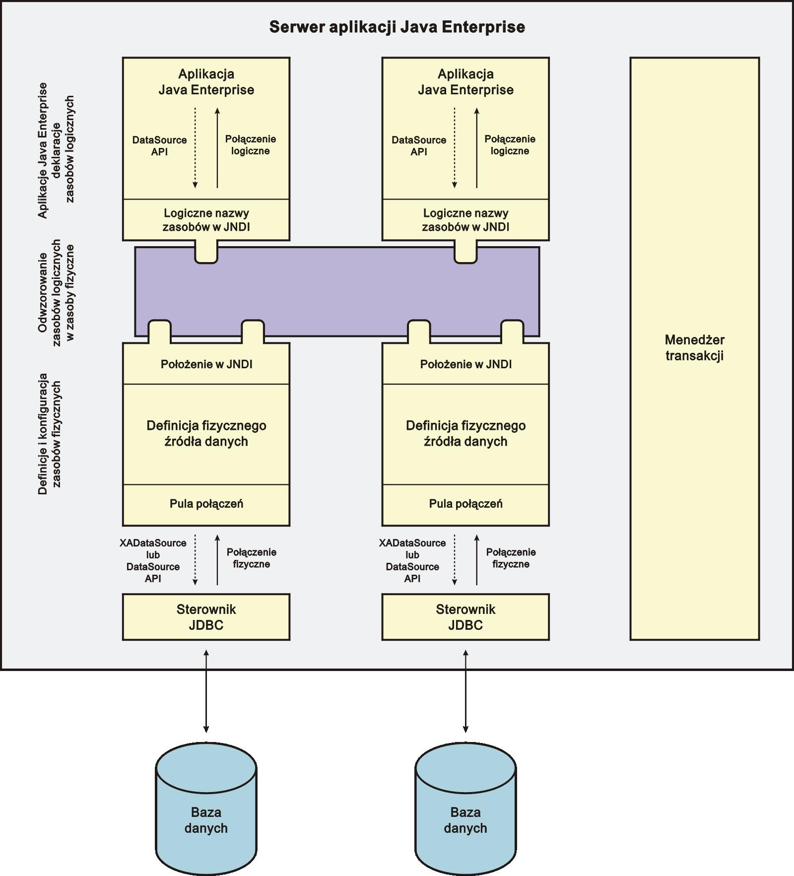Transakcje w systemach javaee korzystanie z baz danych java express ccuart Choice Image